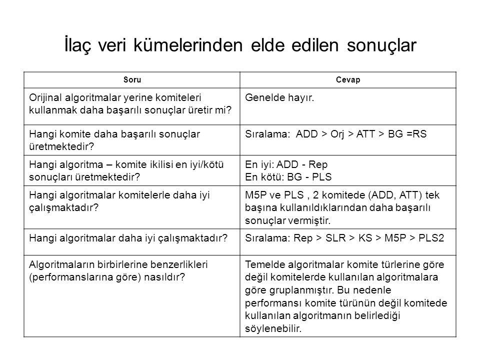 İlaç veri kümelerinden elde edilen sonuçlar SoruCevap Orijinal algoritmalar yerine komiteleri kullanmak daha başarılı sonuçlar üretir mi? Genelde hayı
