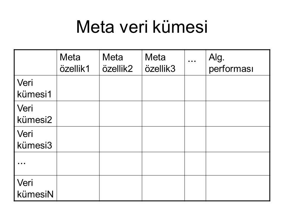 Meta veri kümesi Meta özellik1 Meta özellik2 Meta özellik3... Alg. performası Veri kümesi1 Veri kümesi2 Veri kümesi3... Veri kümesiN