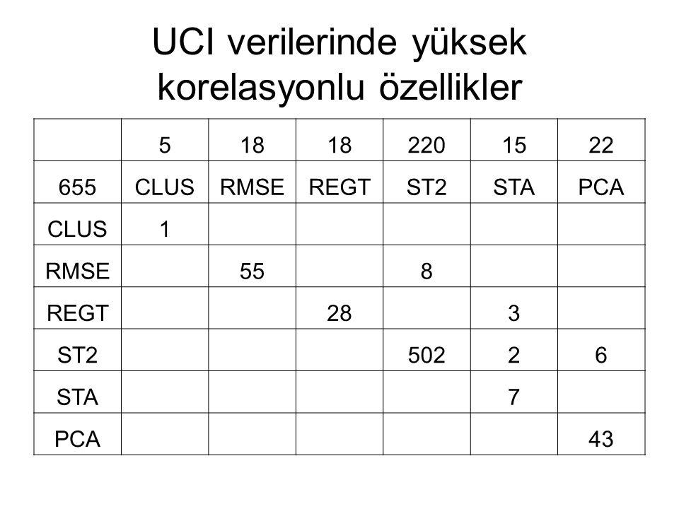 UCI verilerinde yüksek korelasyonlu özellikler 518 2201522 655CLUSRMSEREGTST2STAPCA CLUS1 RMSE 55 8 REGT 28 3 ST2 50226 STA 7 PCA 43