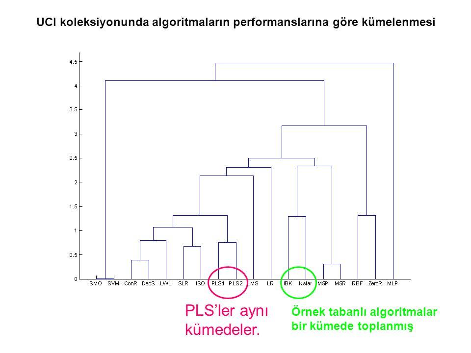 PLS'ler aynı kümedeler. UCI koleksiyonunda algoritmaların performanslarına göre kümelenmesi Örnek tabanlı algoritmalar bir kümede toplanmış