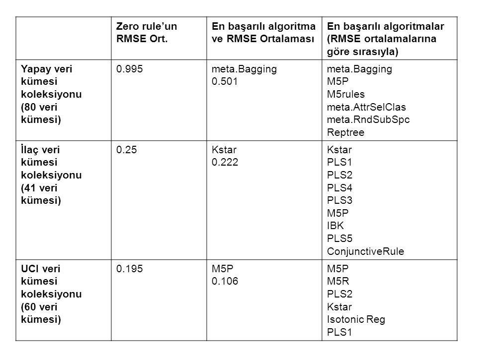 Zero rule'un RMSE Ort. En başarılı algoritma ve RMSE Ortalaması En başarılı algoritmalar (RMSE ortalamalarına göre sırasıyla) Yapay veri kümesi koleks