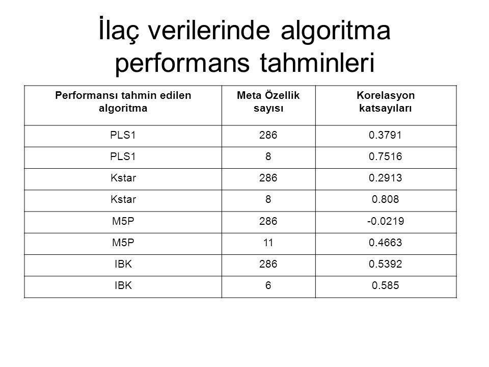 İlaç verilerinde algoritma performans tahminleri Performansı tahmin edilen algoritma Meta Özellik sayısı Korelasyon katsayıları PLS12860.3791 PLS180.7