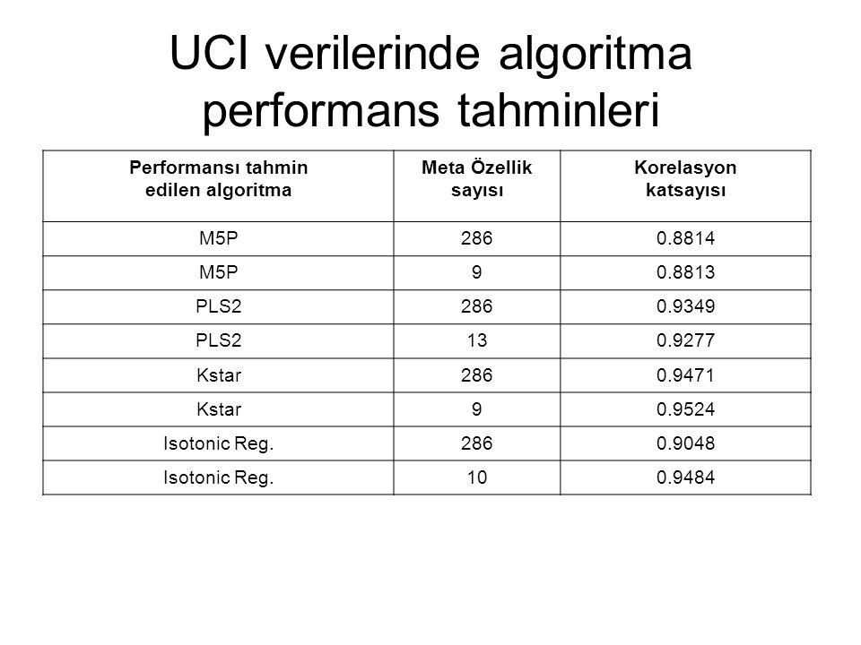 UCI verilerinde algoritma performans tahminleri Performansı tahmin edilen algoritma Meta Özellik sayısı Korelasyon katsayısı M5P2860.8814 M5P90.8813 P