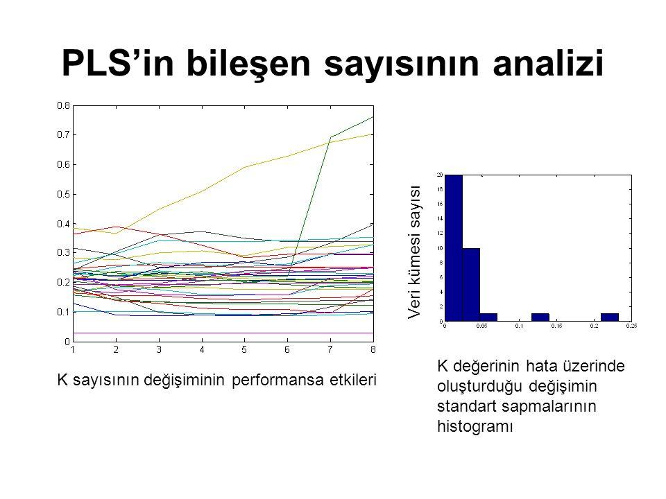 PLS'in bileşen sayısının analizi K sayısının değişiminin performansa etkileri K değerinin hata üzerinde oluşturduğu değişimin standart sapmalarının hi