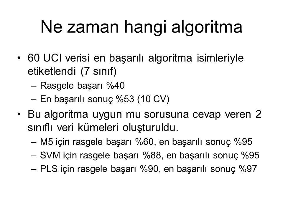 Ne zaman hangi algoritma 60 UCI verisi en başarılı algoritma isimleriyle etiketlendi (7 sınıf) –Rasgele başarı %40 –En başarılı sonuç %53 (10 CV) Bu a