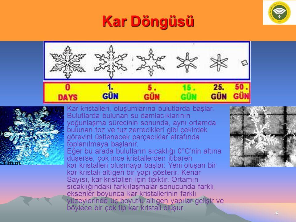 Kar Döngüsü Kar kristalleri, oluşumlarına bulutlarda başlar. Bulutlarda bulunan su damlacıklarının yoğunlaşma sürecinin sonunda, aynı ortamda bulunan