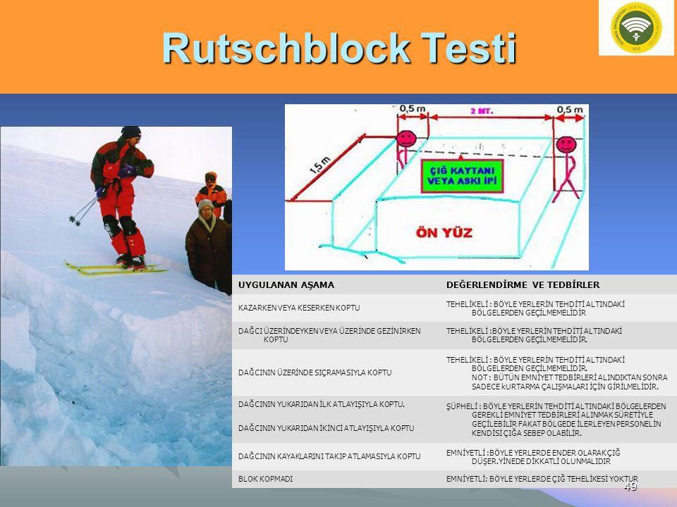 Rutschblock Testi UYGULANAN AŞAMADEĞERLENDİRME VE TEDBİRLER KAZARKEN VEYA KESERKEN KOPTU TEHELİKELİ : BÖYLE YERLERİN TEHDİTİ ALTINDAKİ BÖLGELERDEN GEÇ
