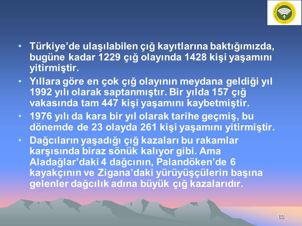Türkiye'de ulaşılabilen çığ kayıtlarına baktığımızda, bugüne kadar 1229 çığ olayında 1428 kişi yaşamını yitirmiştir. Yıllara göre en çok çığ olayının