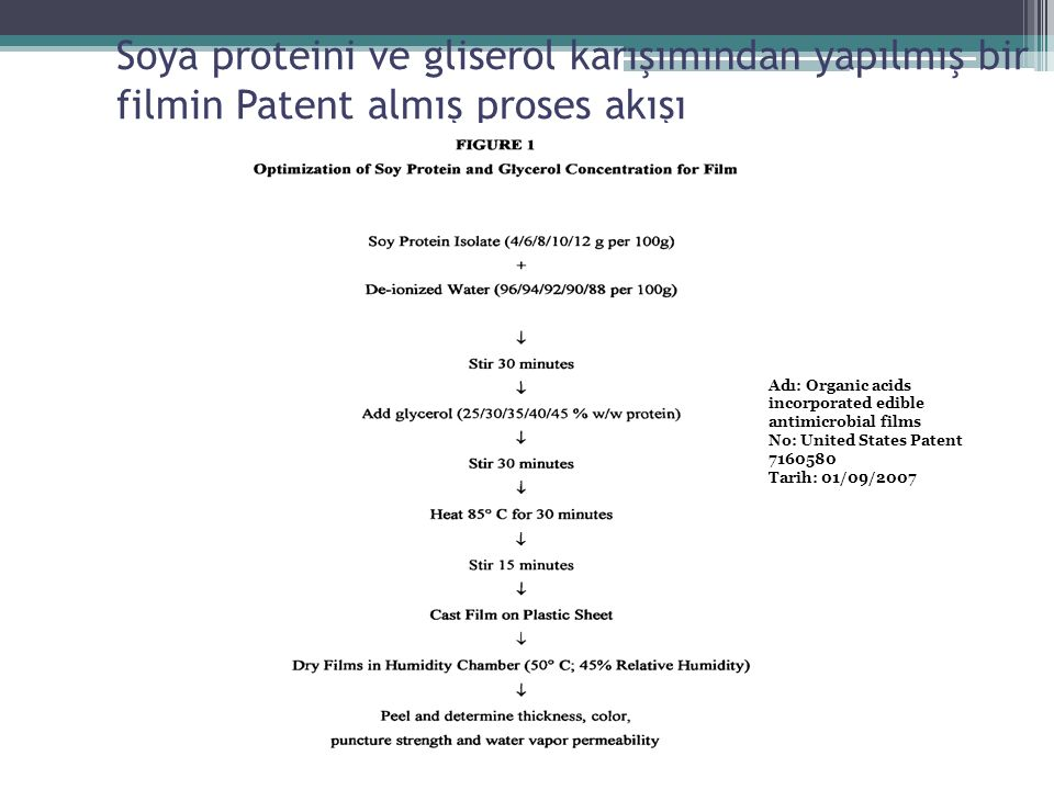 Soya proteini ve gliserol karışımından yapılmış bir filmin Patent almış proses akışı Adı: Organic acids incorporated edible antimicrobial films No: United States Patent 7160580 Tarih: 01/09/2007