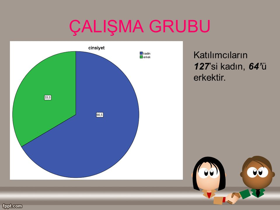 ÇALIŞMA GRUBU Katılımcıların 127'si kadın, 64'ü erkektir.