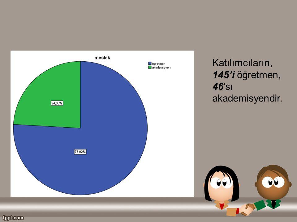 Katılımcıların, 145'i öğretmen, 46'sı akademisyendir.
