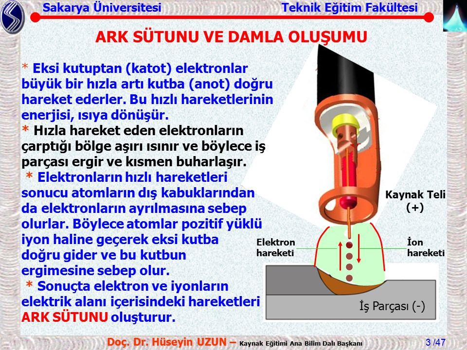 Sakarya Üniversitesi Teknik Eğitim Fakültesi /47 Doç. Dr. Hüseyin UZUN – Kaynak Eğitimi Ana Bilim Dalı Başkanı 3 Kaynak Teli (+) İş Parçası (-) İon ha