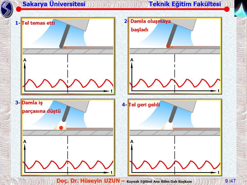 Sakarya Üniversitesi Teknik Eğitim Fakültesi /47 Doç. Dr. Hüseyin UZUN – Kaynak Eğitimi Ana Bilim Dalı Başkanı 9 1- Tel temas etti 2- Damla oluşmaya b