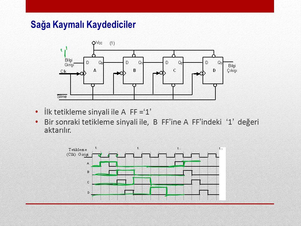 Sağa Kaymalı Kaydediciler İlk tetikleme sinyali ile A FF ='1' Bir sonraki tetikleme sinyali ile, B FF'ine A FF'indeki '1' değeri aktarılır.