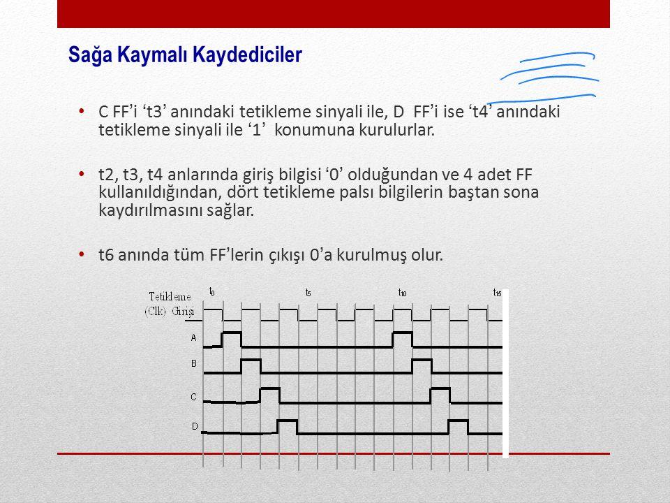 Sağa Kaymalı Kaydediciler C FF'i 't3' anındaki tetikleme sinyali ile, D FF'i ise 't4' anındaki tetikleme sinyali ile '1' konumuna kurulurlar.