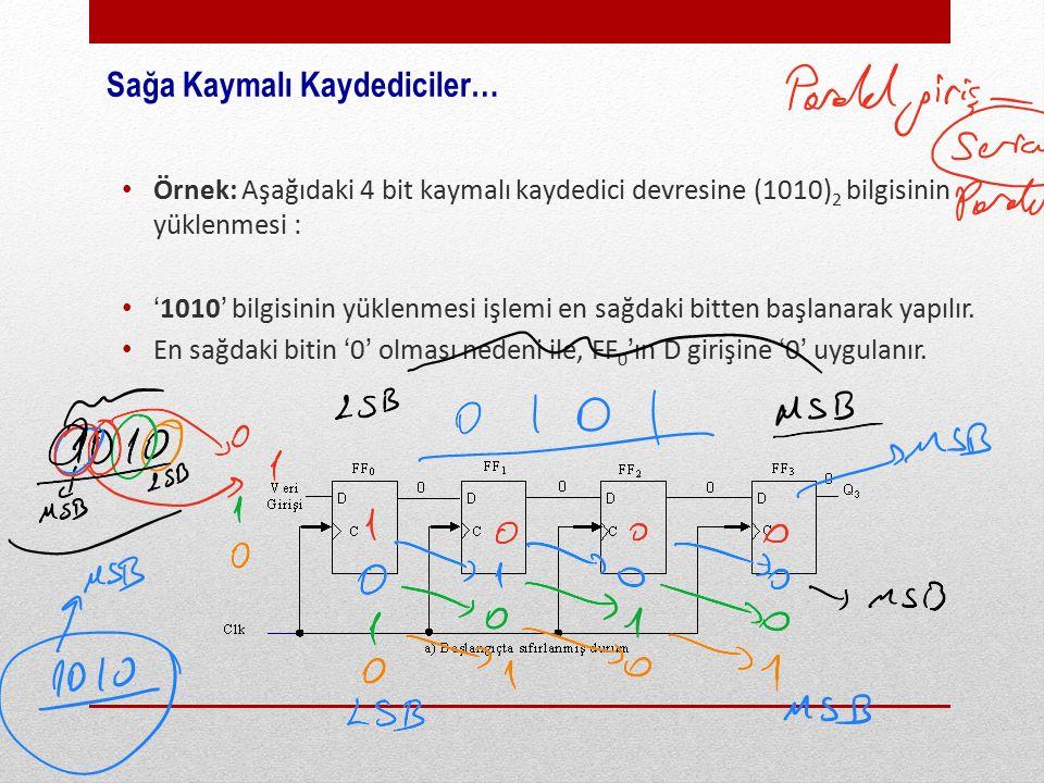 Sağa Kaymalı Kaydediciler… Örnek: Aşağıdaki 4 bit kaymalı kaydedici devresine (1010) 2 bilgisinin yüklenmesi : '1010' bilgisinin yüklenmesi işlemi en sağdaki bitten başlanarak yapılır.