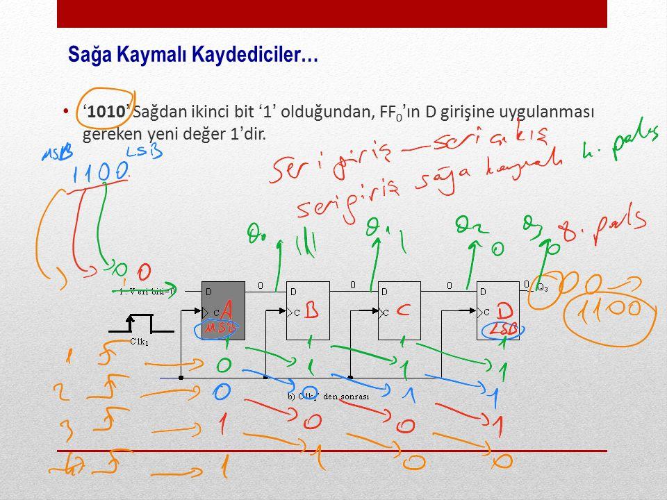 Sağa Kaymalı Kaydediciler… '1010' Sağdan ikinci bit '1' olduğundan, FF 0 'ın D girişine uygulanması gereken yeni değer 1'dir.