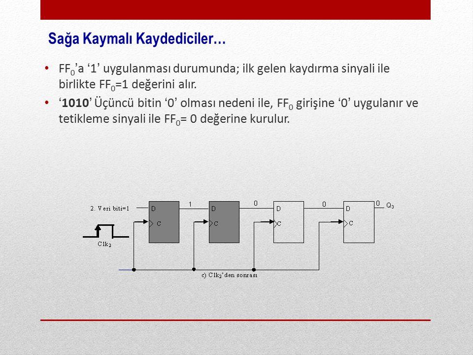 Sağa Kaymalı Kaydediciler… FF 0 'a '1' uygulanması durumunda; ilk gelen kaydırma sinyali ile birlikte FF 0 =1 değerini alır.