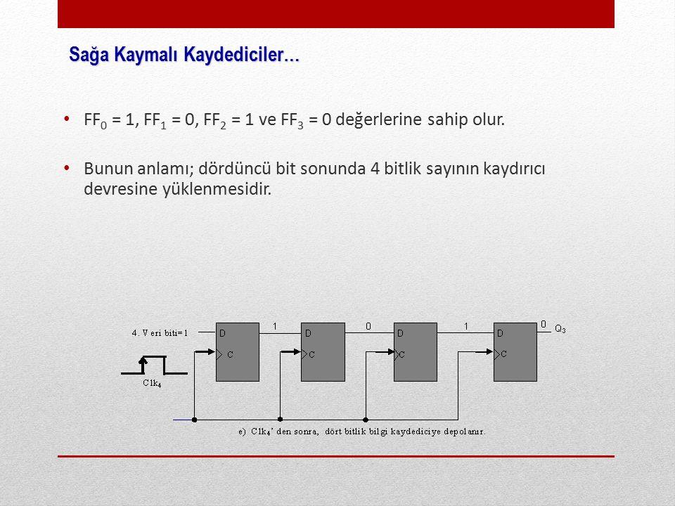 FF 0 = 1, FF 1 = 0, FF 2 = 1 ve FF 3 = 0 değerlerine sahip olur.