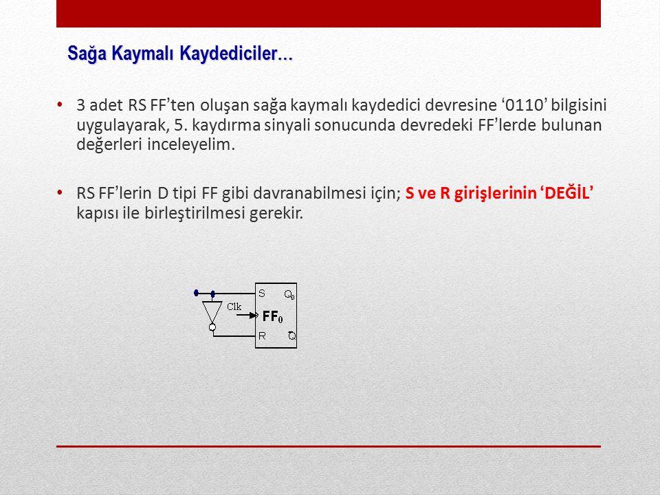 3 adet RS FF'ten oluşan sağa kaymalı kaydedici devresine '0110' bilgisini uygulayarak, 5.