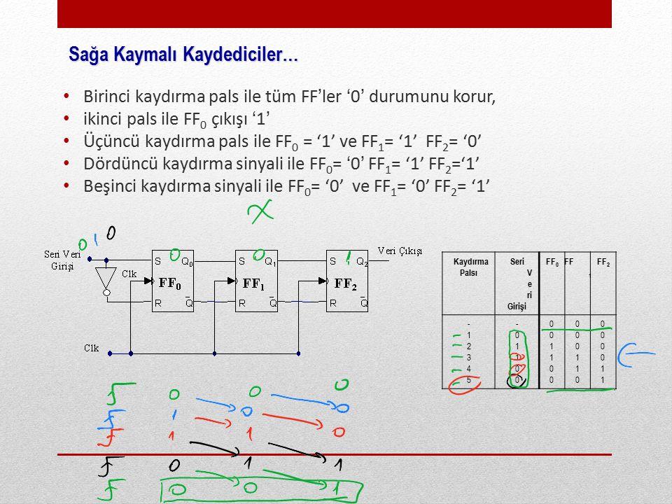 Birinci kaydırma pals ile tüm FF'ler '0' durumunu korur, ikinci pals ile FF 0 çıkışı '1' Üçüncü kaydırma pals ile FF 0 = '1' ve FF 1 = '1' FF 2 = '0' Dördüncü kaydırma sinyali ile FF 0 = '0' FF 1 = '1' FF 2 ='1' Beşinci kaydırma sinyali ile FF 0 = '0' ve FF 1 = '0' FF 2 = '1' Sağa Kaymalı Kaydediciler… Kaydırma Palsı Seri V e ri Girişi FF 0 FF 1 FF 2 -12345-12345 -01100-01100 001100001100 000110000110 000011000011