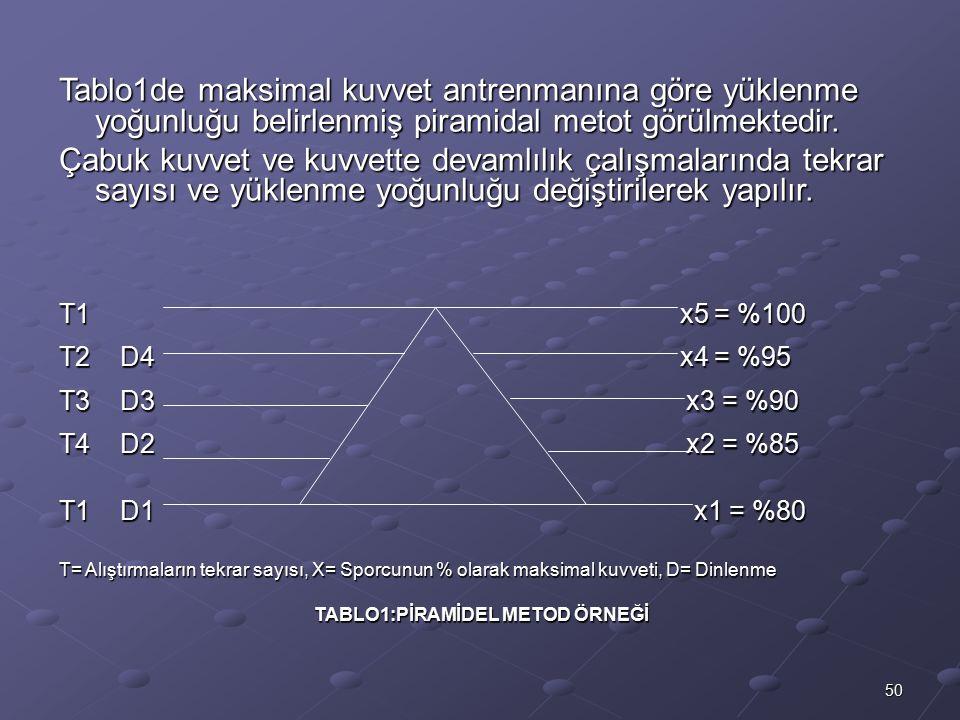 50 Tablo1de maksimal kuvvet antrenmanına göre yüklenme yoğunluğu belirlenmiş piramidal metot görülmektedir. Çabuk kuvvet ve kuvvette devamlılık çalışm