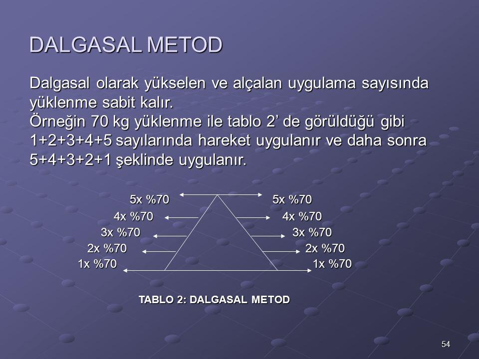 54 DALGASAL METOD Dalgasal olarak yükselen ve alçalan uygulama sayısında yüklenme sabit kalır. Örneğin 70 kg yüklenme ile tablo 2' de görüldüğü gibi 1
