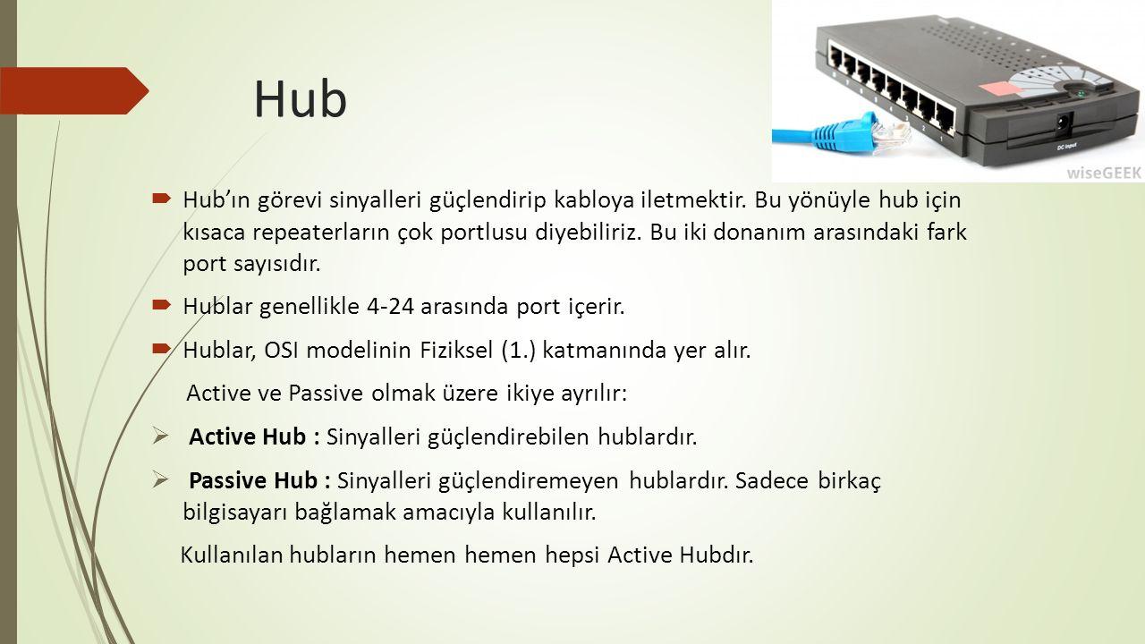 Hub  Hub'ın görevi sinyalleri güçlendirip kabloya iletmektir. Bu yönüyle hub için kısaca repeaterların çok portlusu diyebiliriz. Bu iki donanım arası