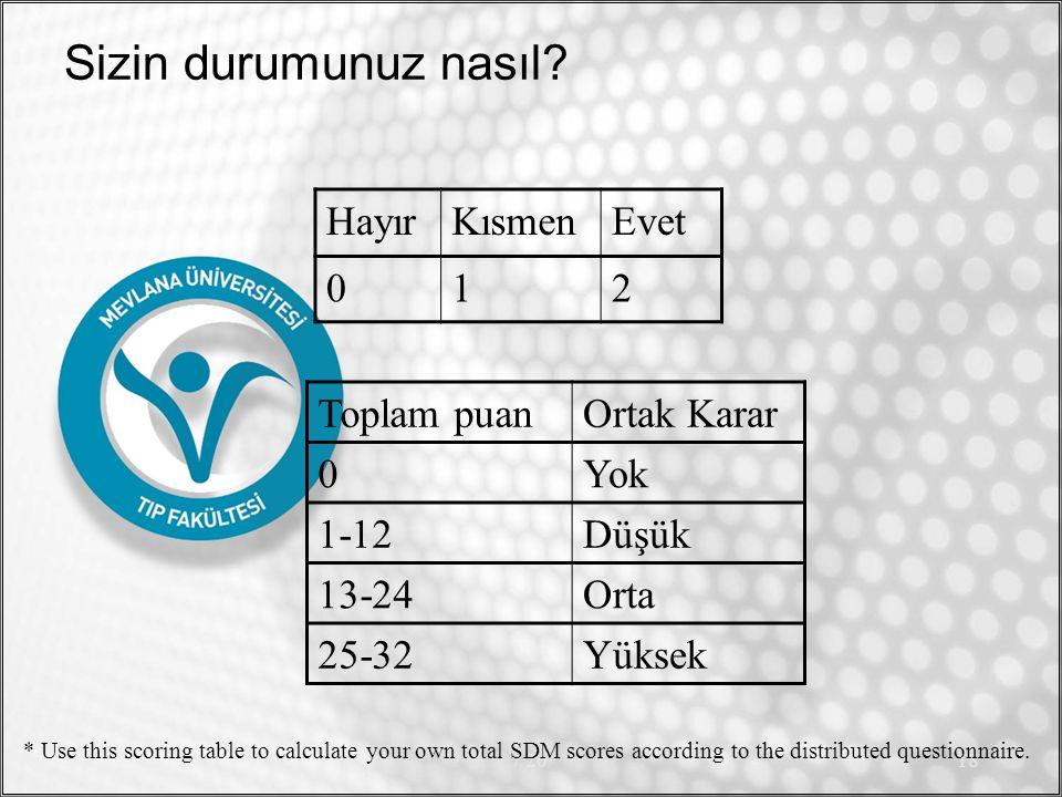 Sizin durumunuz nasıl? HayırKısmenEvet 012 / 2018 Toplam puanOrtak Karar 0Yok 1-12Düşük 13-24Orta 25-32Yüksek * Use this scoring table to calculate yo