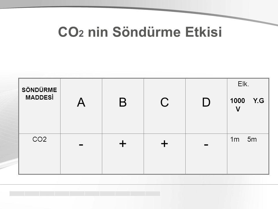 1m 5m -++- CO2 Elk. 1000 Y.G V DCBA SÖNDÜRME MADDESİ CO 2 nin Söndürme Etkisi