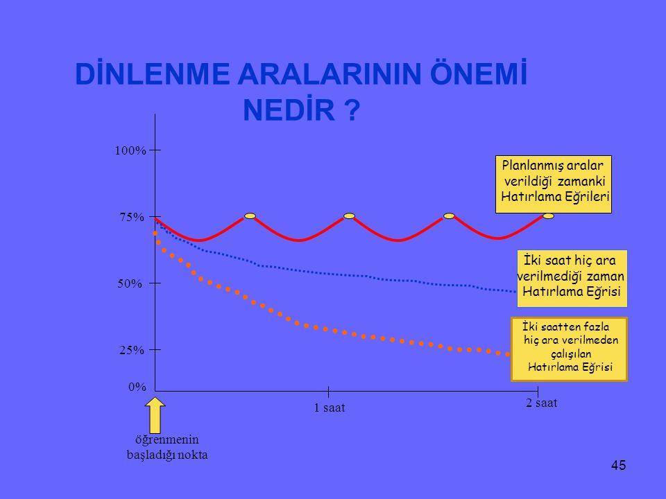 44 Bir insan ; Okuduklarının % 10 unu İşittiklerinin % 20 sini Gördüklerinin % 30 unu Hem görüp hem işittiklerinin % 50 sini Söylediklerinin % 70 ini