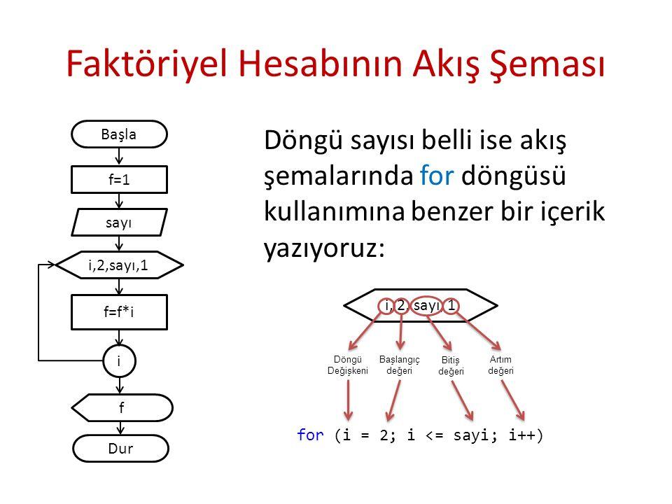 i, 2, sayı, 1 Faktöriyel Hesabının Akış Şeması Döngü sayısı belli ise akış şemalarında for döngüsü kullanımına benzer bir içerik yazıyoruz: Başla i,2,