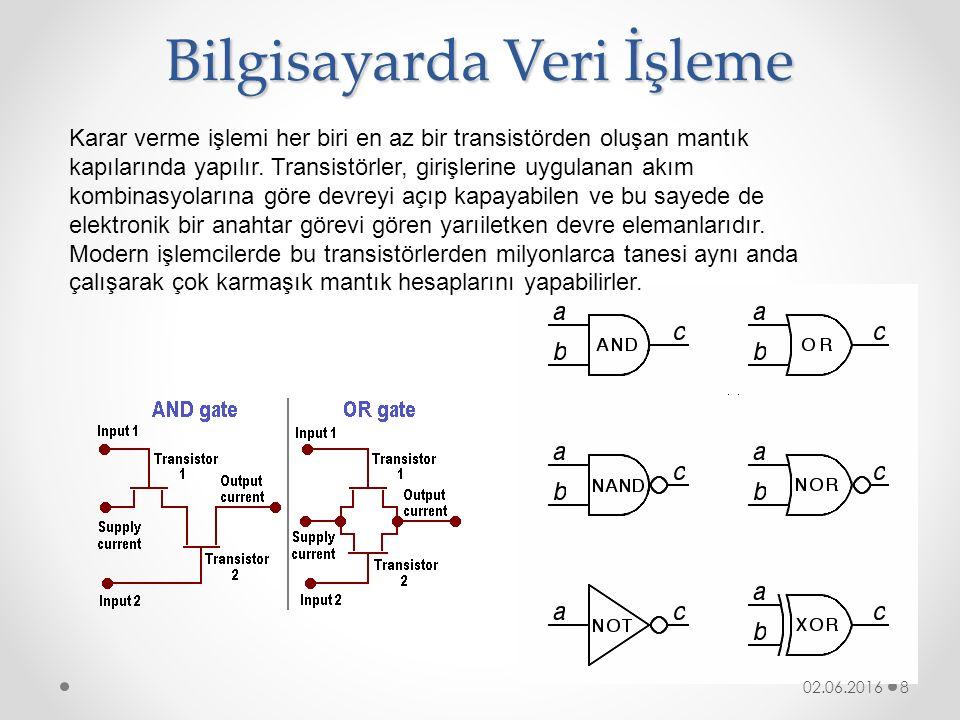 Kaynakça http://akademik.madran.net/dersnotu/hafta3.doc http://enformatik.balikesir.edu.tr/donanim/bolum_b/t em_kavram.htm http://enformatik.balikesir.edu.tr/donanim/bolum_b/t em_kavram.htm http://www.pclabs.com.tr/2003/03/07/islemciler-cpu- nasil-calisir/ http://www.pclabs.com.tr/2003/03/07/islemciler-cpu- nasil-calisir/ 02.06.2016 19