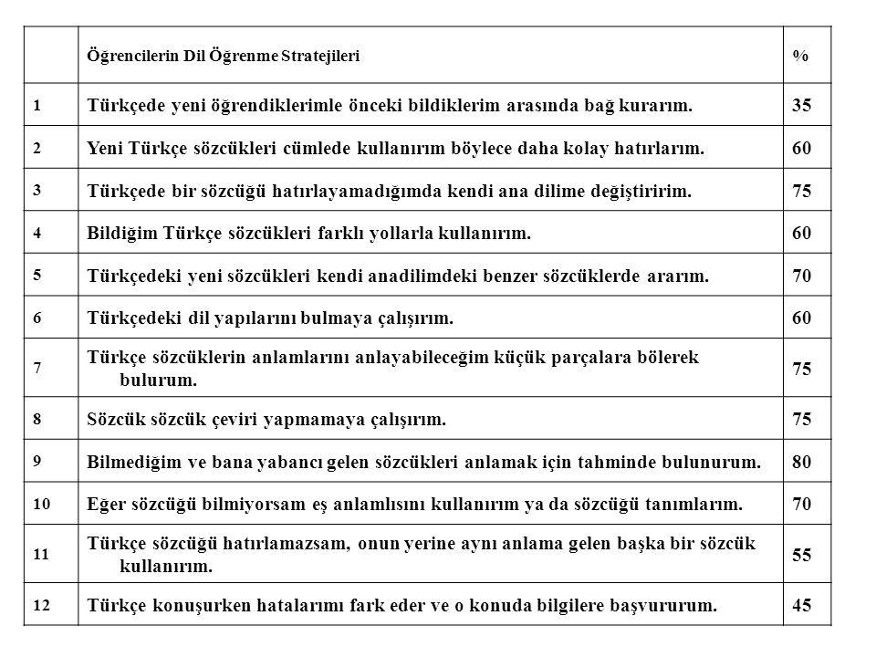 Öğrencilerin Dil Öğrenme Stratejileri% 1 Türkçede yeni öğrendiklerimle önceki bildiklerim arasında bağ kurarım.35 2 Yeni Türkçe sözcükleri cümlede kullanırım böylece daha kolay hatırlarım.60 3 Türkçede bir sözcüğü hatırlayamadığımda kendi ana dilime değiştiririm.75 4 Bildiğim Türkçe sözcükleri farklı yollarla kullanırım.60 5 Türkçedeki yeni sözcükleri kendi anadilimdeki benzer sözcüklerde ararım.70 6 Türkçedeki dil yapılarını bulmaya çalışırım.60 7 Türkçe sözcüklerin anlamlarını anlayabileceğim küçük parçalara bölerek bulurum.