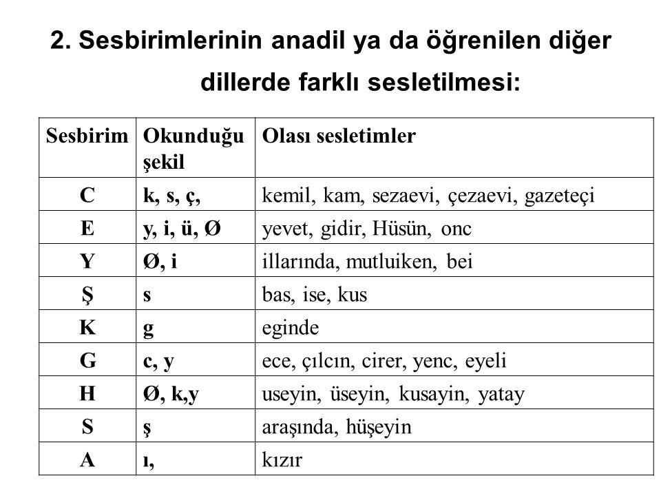 2. Sesbirimlerinin anadil ya da öğrenilen diğer dillerde farklı sesletilmesi: SesbirimOkunduğu şekil Olası sesletimler Ck, s, ç,kemil, kam, sezaevi, ç