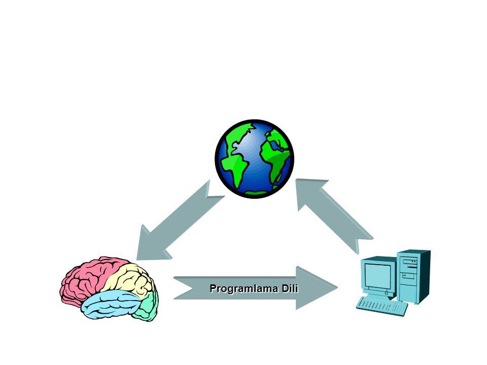 Programlama Dillerinin Sınıflandırılması (Seviyesine göre) Çok Yüksek Seviyeli Programlama Dilleri (İnsana en yakın) VISUAL BASIC, Access….(Dekleratif Diller) Yüksek Seviyeli Programlama Dilleri (PASCAL, COBOL) Orta Seviyeli Programlama Dilleri (C, ADA) Alçak Seviyeli Programlama Dilleri (Sembolik Makine Dilleri Makine Dilleri ( Bilgisayara en yakın ) Dillerdeki seviye yükseldikçe programcının işi daha kolay hale gelirken genel olarak esneklik ve verimlilik azalmaktadır.