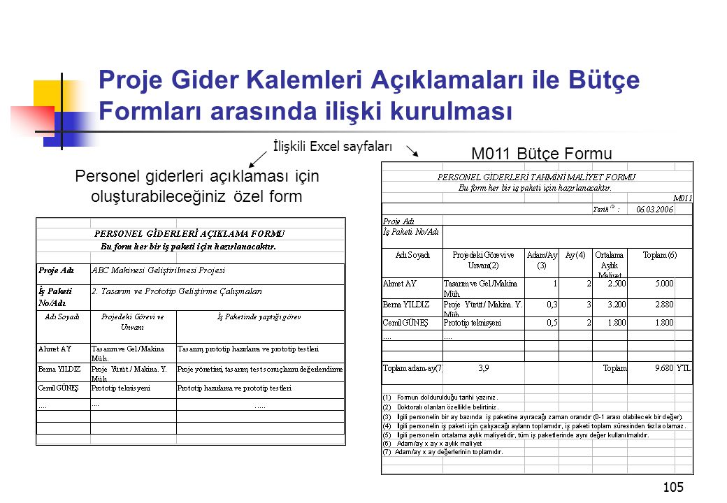 105 Proje Gider Kalemleri Açıklamaları ile Bütçe Formları arasında ilişki kurulması M011 Bütçe Formu Personel giderleri açıklaması için oluşturabileceğiniz özel form İlişkili Excel sayfaları