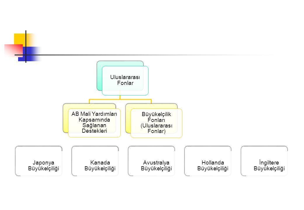 Uluslararası Fonlar AB Mali Yardımları Kapsamında Sağlanan Destekleri Büyükelçilik Fonları (Uluslararası Fonlar) Japonya Büyükelçiliği Kanada Büyükelçiliği Avustralya Büyükelçiliği Hollanda Büyükelçiliği İngiltere Büyükelçiliği