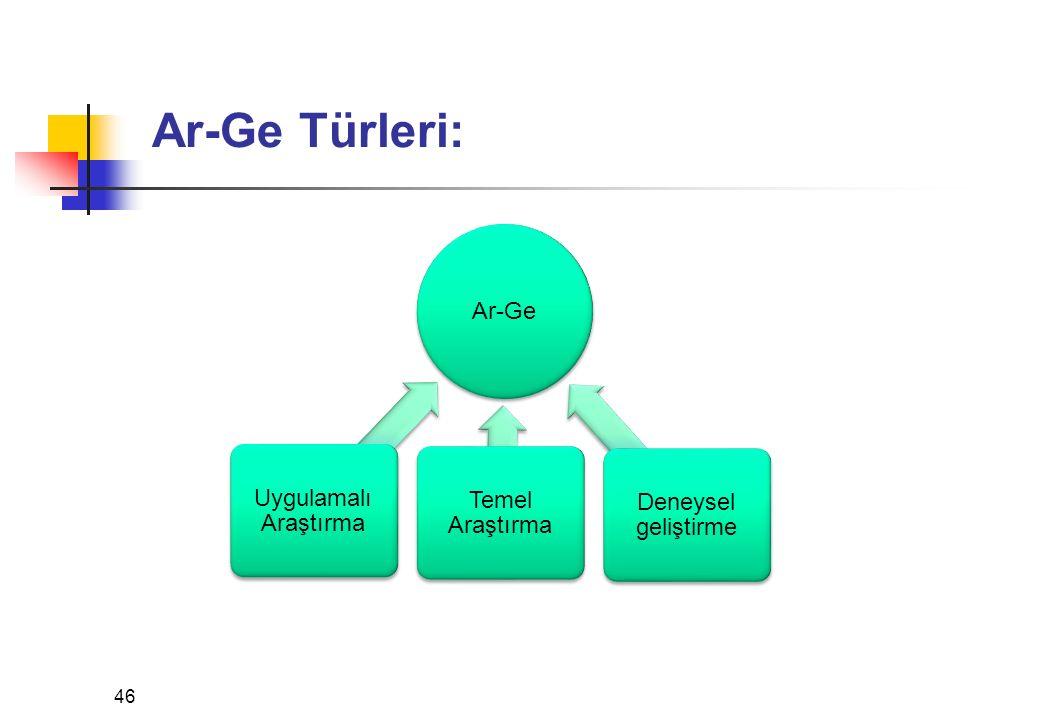 Ar-Ge Türleri: 46 Ar-Ge Uygulamalı Araştırma Temel Araştırma Deneysel geliştirme