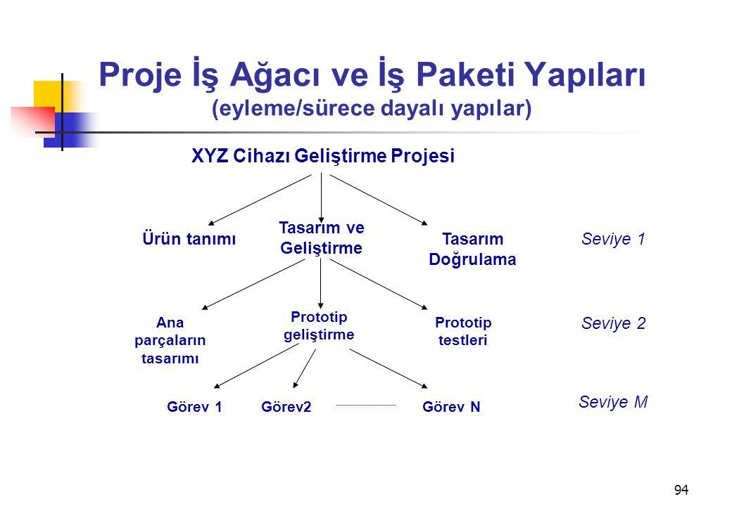 94 Proje İş Ağacı ve İş Paketi Yapıları (eyleme/sürece dayalı yapılar) XYZ Cihazı Geliştirme Projesi Ürün tanımı Tasarım ve Geliştirme Tasarım Doğrulama Seviye 1 Prototip geliştirme Ana parçaların tasarımı Prototip testleri Seviye 2 Görev 1Görev NGörev2 Seviye M