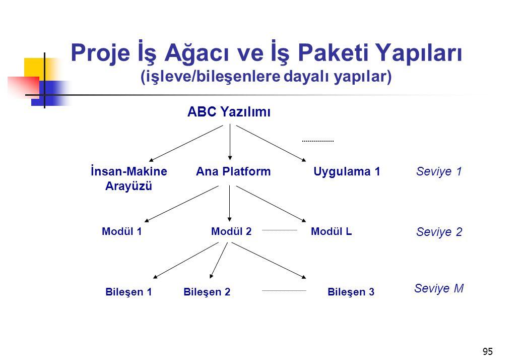95 Proje İş Ağacı ve İş Paketi Yapıları (işleve/bileşenlere dayalı yapılar) ABC Yazılımı Bileşen 1 Seviye M Bileşen 2Bileşen 3 Modül 2Modül 1Modül L Seviye 2 İnsan-Makine Arayüzü Seviye 1Ana PlatformUygulama 1