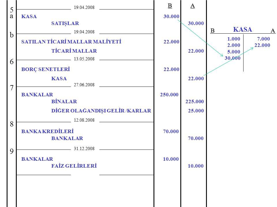 19.04.2008BA TİCARİ MALLAR22.000 27.06.2008 5a5a 7 BİNALAR BANKALAR 225.000 250.000 12.08.2008 8 BANKALAR BANKA KREDİLERİ 70.000 31.12.2008 FAİZ GELİR