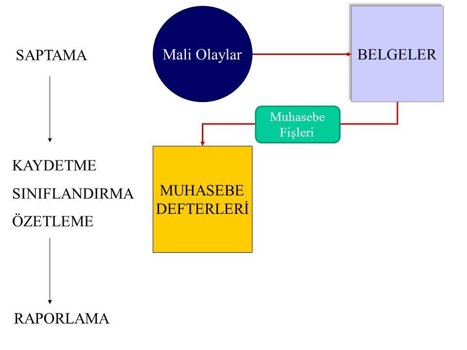 Mali Olaylar BELGELER SAPTAMA MUHASEBE DEFTERLERİ KAYDETME SINIFLANDIRMA ÖZETLEME RAPORLAMA Muhasebe Fişleri