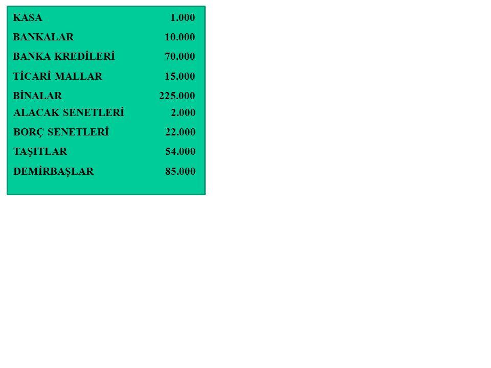 KASA BANKALAR BANKA KREDİLERİ TİCARİ MALLAR BİNALAR ALACAK SENETLERİ BORÇ SENETLERİ TAŞITLAR DEMİRBAŞLAR 1.000 10.000 70.000 15.000 225.000 2.000 22.0