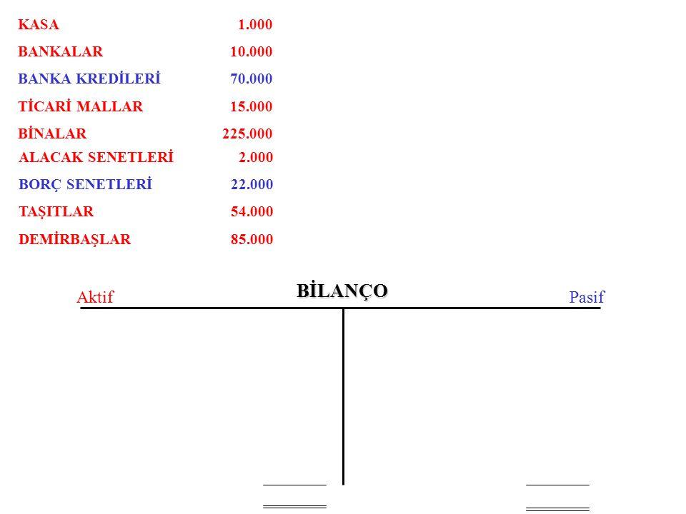 BİLANÇO AktifPasif KASA BANKALAR BANKA KREDİLERİ TİCARİ MALLAR BİNALAR ALACAK SENETLERİ BORÇ SENETLERİ TAŞITLAR DEMİRBAŞLAR 1.000 10.000 70.000 15.000