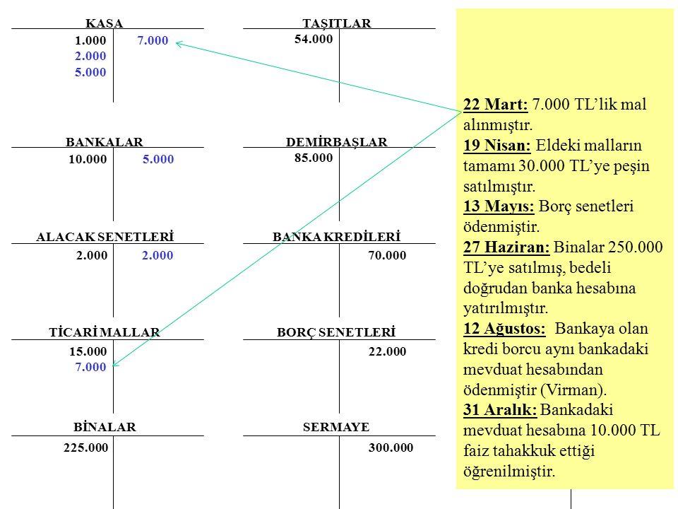 KASA BANKALAR ALACAK SENETLERİ TİCARİ MALLAR BİNALAR TAŞITLAR DEMİRBAŞLAR BANKA KREDİLERİ BORÇ SENETLERİ SERMAYE 1.000 2.000 5.000 54.000 85.000 70.00