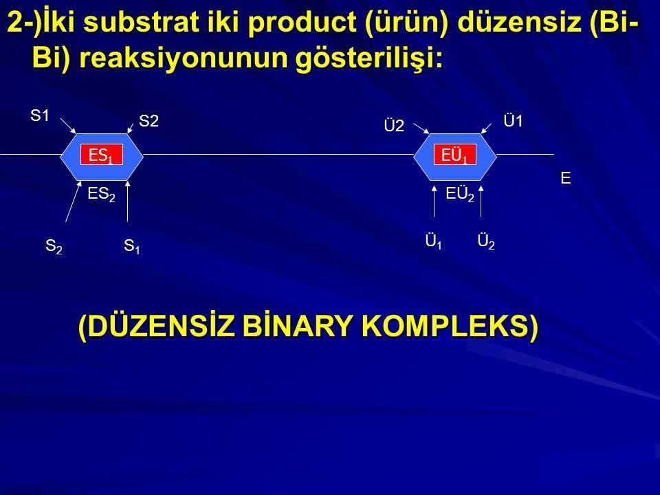 2-)İki substrat iki product (ürün) düzensiz (Bi- Bi) reaksiyonunun gösterilişi: ES 1 EÜ 1 ES 2 S2S2 S1S1 S2 S1 EÜ 2 Ü1Ü1 Ü2Ü2 Ü1 Ü2 E (DÜZENSİZ BİNARY KOMPLEKS)