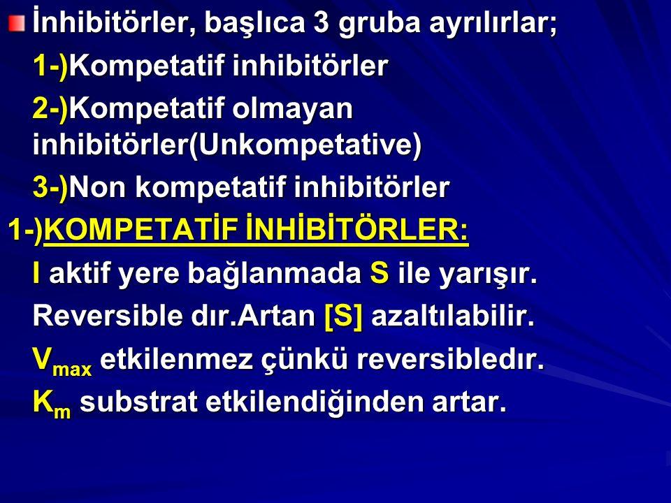 İnhibitörler, başlıca 3 gruba ayrılırlar; 1-)Kompetatif inhibitörler 2-)Kompetatif olmayan inhibitörler(Unkompetative) 3-)Non kompetatif inhibitörler 1-)KOMPETATİF İNHİBİTÖRLER: I aktif yere bağlanmada S ile yarışır.