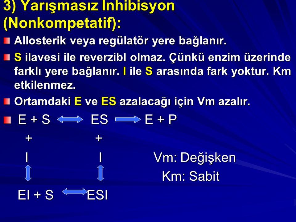 3) Yarışmasız İnhibisyon (Nonkompetatif): Allosterik veya regülatör yere bağlanır.