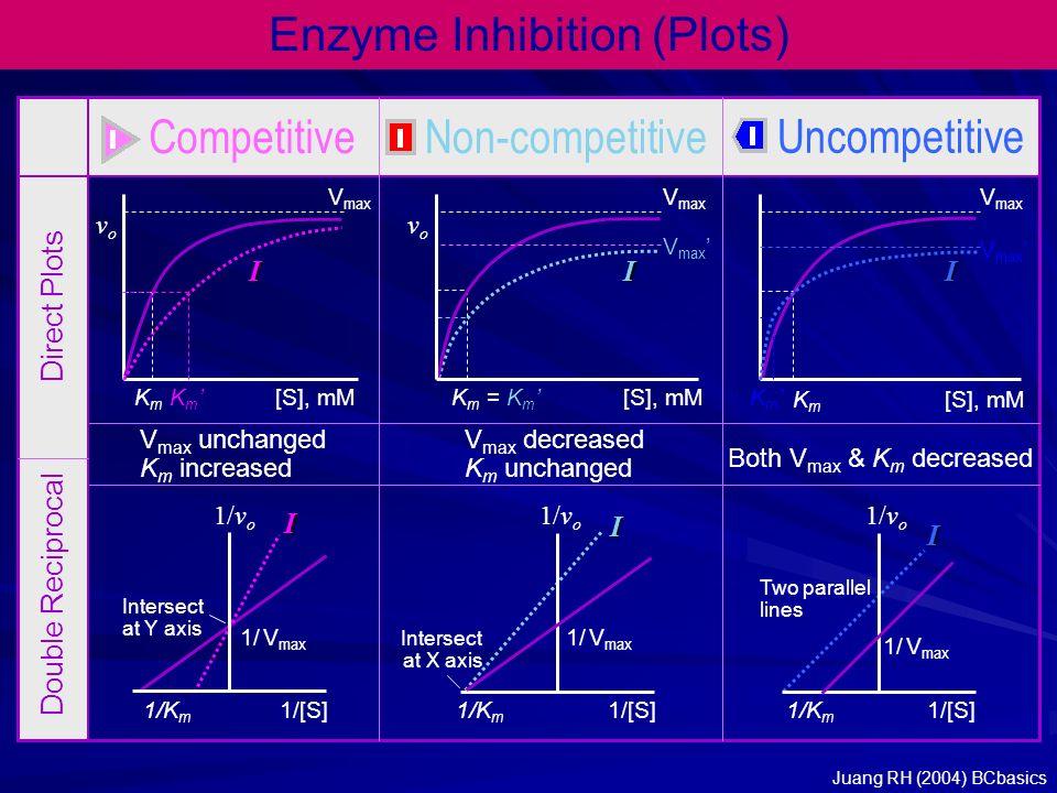 KmKm Enzyme Inhibition (Plots) CompetitiveNon-competitive Uncompetitive Direct Plots Double Reciprocal V max KmKm Km'Km'[S], mM vovo vovo II KmKm V max I Km'Km' V max ' V max unchanged K m increased V max decreased K m unchanged Both V max & K m decreased I 1/[S]1/K m 1/v o 1/ V max I Two parallel lines I Intersect at X axis 1/v o 1/ V max 1/[S]1/K m 1/[S]1/K m 1/ V max 1/v o Intersect at Y axis = Km'= Km' Juang RH (2004) BCbasics